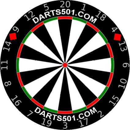 The Staffordshire / Burton Dartboard